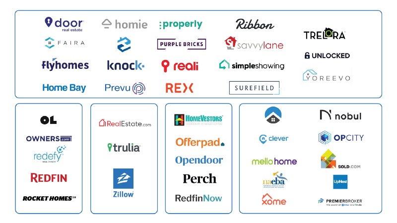 2019 Residential Real Estate Directory